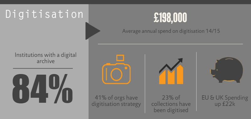 Infographic: Digitisation landscape in 2015 from eNumerate